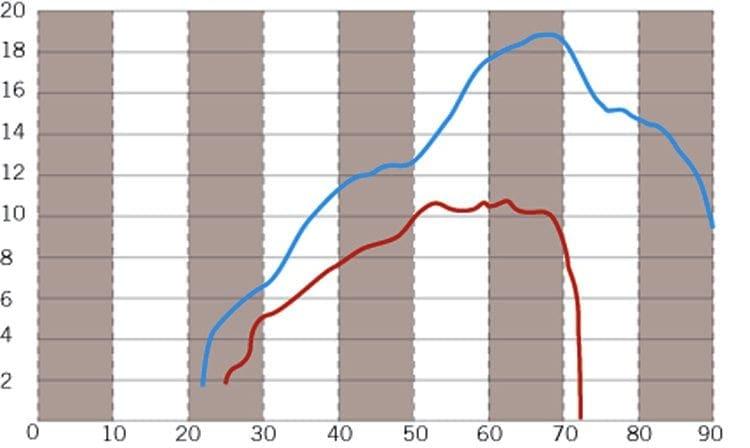 Scootering classics: Vespa tuning & upgrades mega-feature